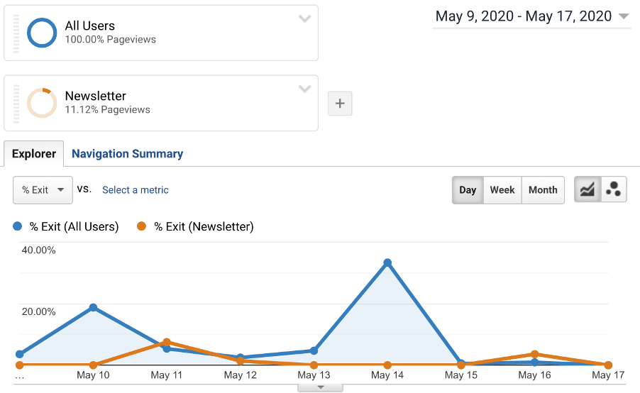 Google Analytics: All Users and Newsletter Segment Overview